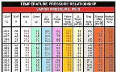 407c Pressure Temp Chart Ac Pressure Temp Charts Pennock S Fiero Forum