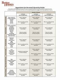 Catering Portions Chart Appetizers As A Meal Quantity Guide Party Food Planning
