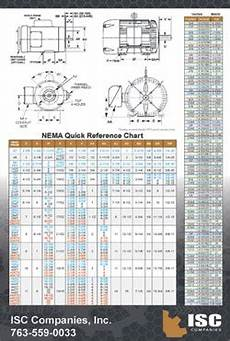 Power Transmission Industry Tip Sheets Conversion