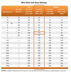 Thhn Wire Amperage Chart Need Help With Sub Panel Design Doityourself Com