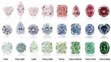 Fancy Color Diamond Grading Chart Diamonds Colour Chart Guide What Is Diamond Color