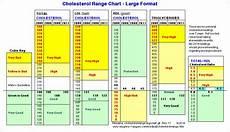 Ldl Cholesterol Levels Chart Cholesterol Level Range Chart Vaughn S Summaries