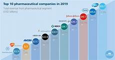 Pharmaceutical Sales Companies Top 10 Pharmaceutical Companies In 2019 Phartoonz