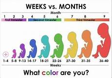 23 Weeks Is How Many Months Chart 25 Weeks Today How Many Months Is That Babycenter
