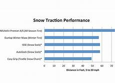 Isse Snow Socks Size Chart Tire Socks An Alternative To Snow Tires Consumer Reports