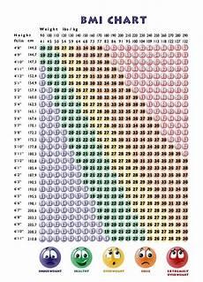 Bmi Chart Bmi Calculator