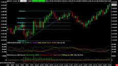Stock Market Charting Programs 9 Best Trading Software For Pc Windows Amp Mac