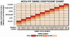 Golf Club Swing Weight Chart Welcome To Carolinagolf Com