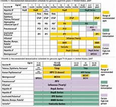 Cdc Immunization Chart File Cdc Immunization Schedule Png Wikipedia