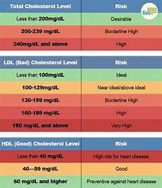 Ldl Cholesterol Levels Chart 8 Ways To Reduce Bad Cholesterol Without Medication Fab How