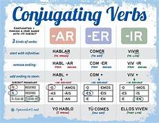 Verb Ir In Spanish Chart Spanish Verb Conjugation Charts Amp Tips For Your Practice