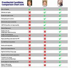 2016 Republican Candidates Comparison Chart Pin On Food For Thought