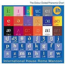 Sound Color Chart Knowledge Is Important Silent Way
