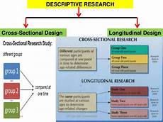 Cross Sectional Study Design Examples Reserch Methodolgy Research Design