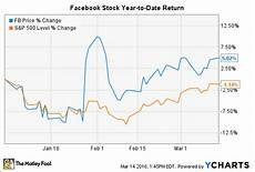 Facebook Chart Price Facebook Inc Stock Why Investors Are Paying A Premium