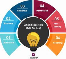 Describe Your Leadership Style 6 Different Leadership Styles Every Leader In Business