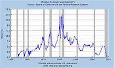 Us Federal Funds Rate Chart Debt Interest Rates And Monetary Trends