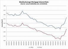 Daily Mortgage Interest Rate Chart Mortgage Interest Rates Historical Perspective Bill