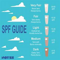 Spf Sunscreen Chart 5 Things You Should Know About Sunscreen Noyze Org