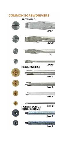 Slotted Screwdriver Bit Size Chart Related Keywords Amp Suggestions For Screwdriver Sizes