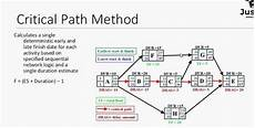 Critical Path Method Calculator What Is The Critical Path Method Principles Amp Process Of Cpm