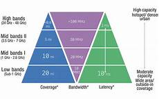 5g Chart 5g Low Latency Requirements Broadband Library