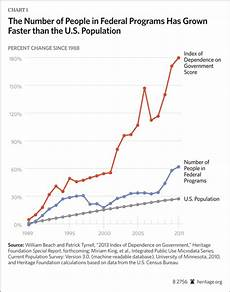 Government Charts And Graphs U S Government Increases National Debt And Keeps 128