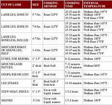 Beef Tenderloin Roasting Time Chart Stories From The Farm A Food Blog August 2011