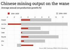 Mining Ore Chart Chart China Must Import More Ore Mining Com