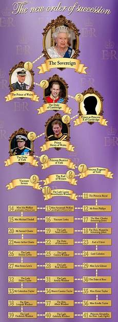 British Monarchy Chart Free Articles A New Addition To The Royal Family Of