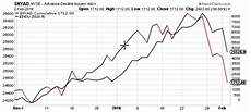 Nyse Ad Line Chart Stock Market Trends Update Watch That Pullback See It