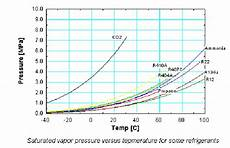 Ammonia Vapour Pressure Chart Saturated Vapour Pressure Versus Temperature For Some