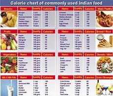 Nutrition Chart Food Table Charts In 2019 Calorie Chart Food Calorie