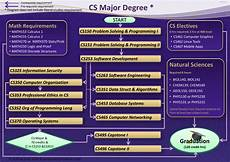 Computer Science Major Jobs Western Carolina University Bachelor Of Science B S