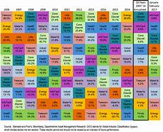 Investment Sector Performance Chart Asset Class S Amp P 500 Annualized Total Return Chart