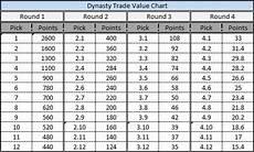 Dynasty Trade Value Chart July Dynasty Draft Tools