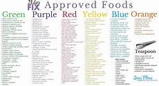21 Day Fix Chart 21 Day Fix Review What You Really Need To Know Before You
