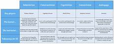 Learning Theories Comparison Chart Comparing Learning Theories