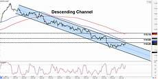 Chf Jpy Chart Intraday Charts Update Trend Setups On Eur Jpy Amp Chf Jpy