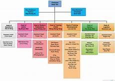 High School Hierarchy Chart Hierarchy For 2013 14 Maris Stella High School Npcc Unit