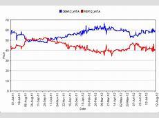 Political Futures Trading: Presidential Election