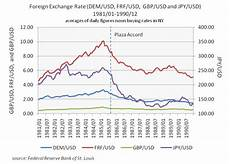 Jpy Usd Exchange Rate Chart Managing Exchange Risk Boundless Finance