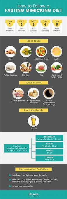 what is a fasting mimicking diet fmd diet plan benefits