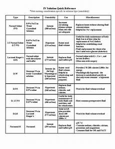 How To Chart Iv Fluids Iv Solutions Reference Chart Uses Amp Effects