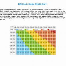 Healthy Weight Chart Height And Weight Chart Know Your Weight Healthy