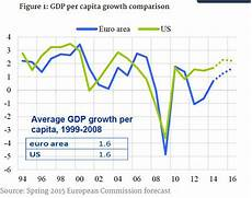Eu Gdp Chart Brexit 9 Questions You Were Too Embarrassed To Ask Vox