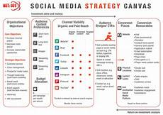 Social Media Strategy Outline Social Media Strategy Canvas Exercise