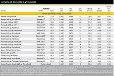 Nosler Bullet Coefficient Chart The 33 Nosler Shooting Times