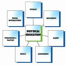 Pe Definition Physical Education Curriculum Mapping Elementary