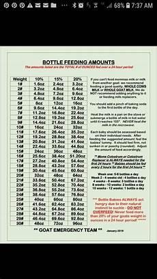 Baby Bottle Feeding Chart Bottle Babies Feeding Chart Baby Bottles Baby Feeding